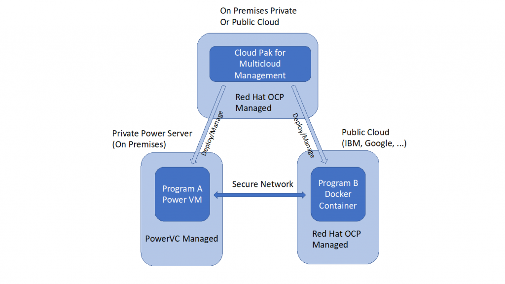 IBM Cloud Pak for Multicloud Management running on Red Hat OpenShift