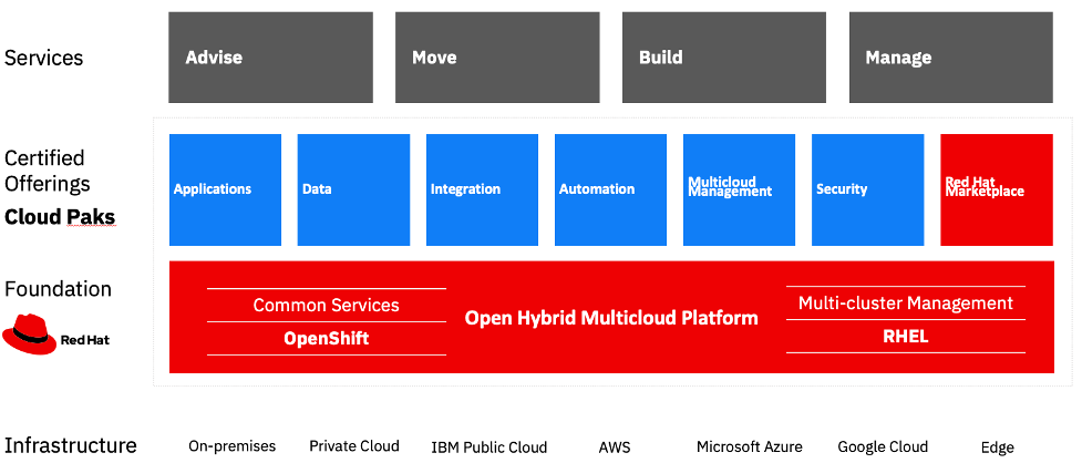 Red Hat's solutions are the foundation of IBM's open hybrid cloud platform.Red Hat OpenShift, the industry's leading enterprise Kubernetes platform, enables developers to modernize apps, simplifies distributed infrastructure operations across hybrid cloud and expands enterprise value with rich app and partner ecosystems. As we go up the stack, the cloud-native or containerized software layer delivers critical components to modernize the applications for hybrid cloud. IBM Cloud Paks are designed to provide enterprise-ready containerized software solutions for modernizing existing applications and developing new cloud-native apps that run on Red Hat OpenShift. When you modernize enterprise applications, you can ease the transition to a hybrid cloud environment by gaining the flexibility to run apps wherever you want, whenever you want. As organizations transform their legacy workloads and build new capabilities in hybrid cloud environments, IBM will advise, build, move and manage cloud solutions.