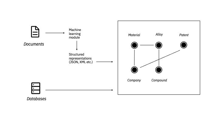 rest API diagram