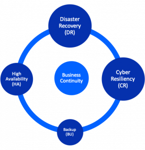 Business continuity: 4 protection practices