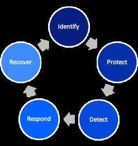 The NIST Cybersecurity Framework