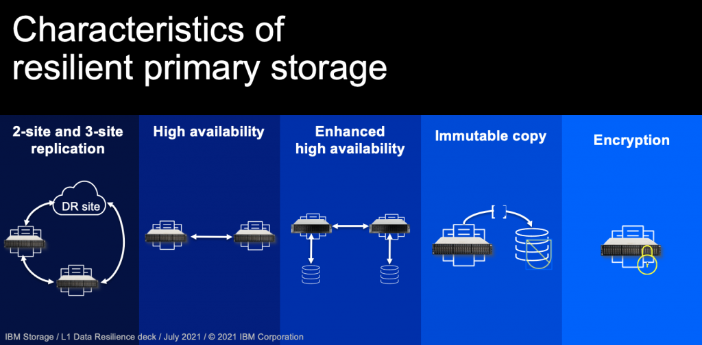 Characteristics of resilient primary storage include 2-site and 3site replication, high availability, enhanced availability, immutable copy, and encryption