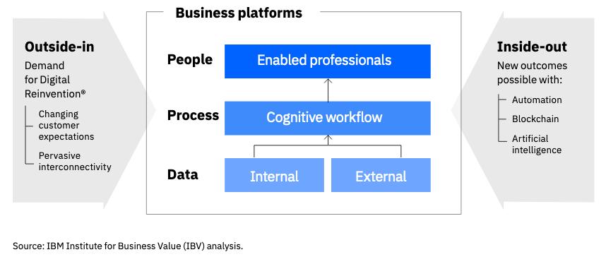 Cognitive Enterprise