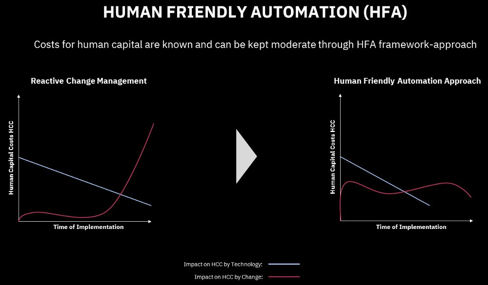 Human-Friendly-Automation-Costs