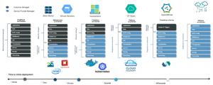 Modelos Cloud - IaaS, PaaS, FaaS y CaaS