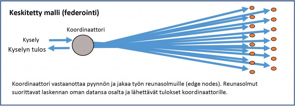 Keskitetty malli (federointi)