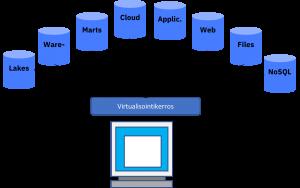 Virtualisointi tuo datan suoraan käyttäjien saataville