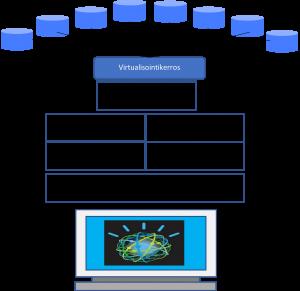 IBM Cloud Pak for Data -ratkaisun ominaisuuksia analytiikan kehittämiseen