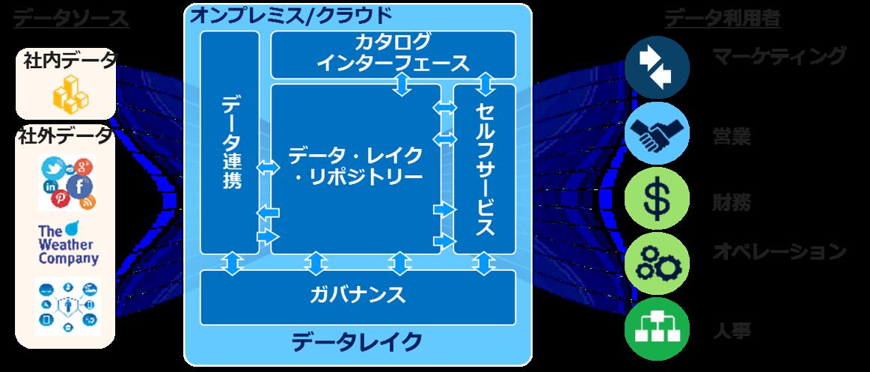 図:データレイク全体像
