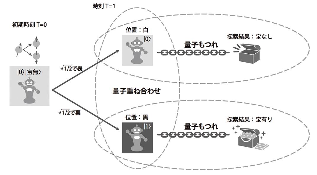 図3.量子コイン投げの結果に従って移動し、探索結果を記憶するロボットの様子