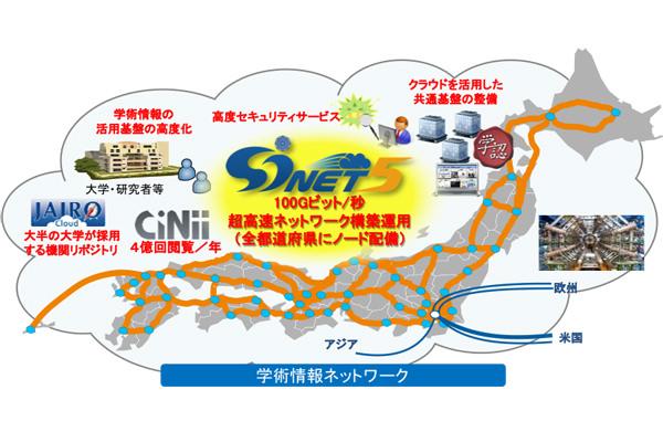 SINETのイメージ図