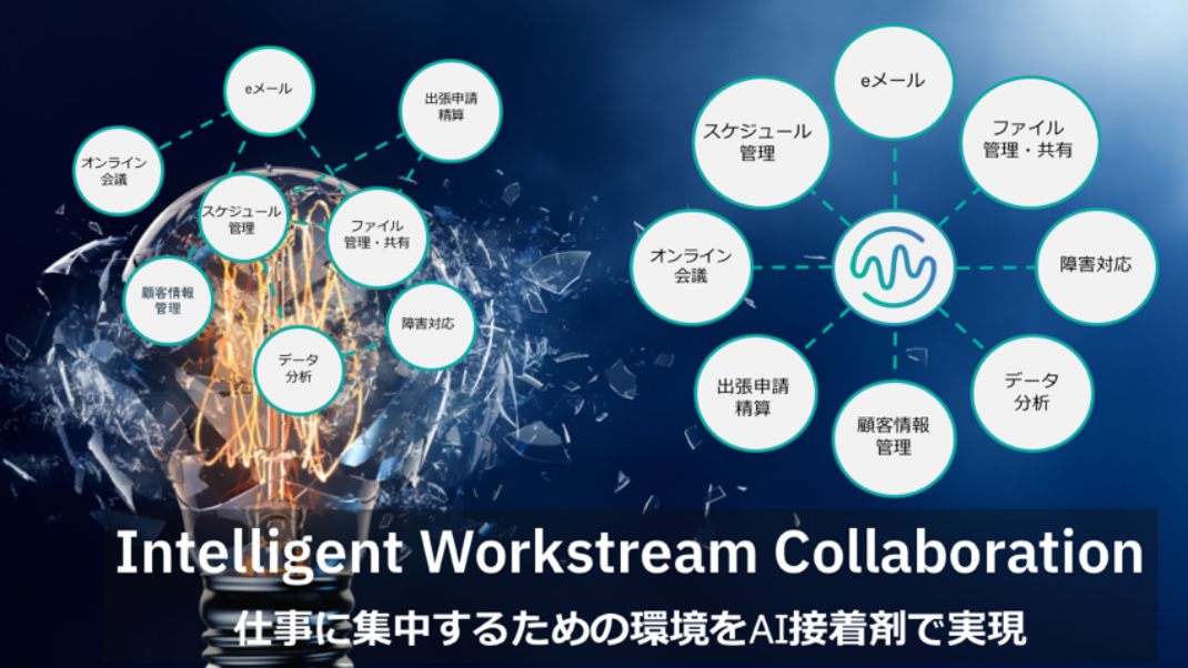 Intelligent Workstream Collaboration をAIで実現する図