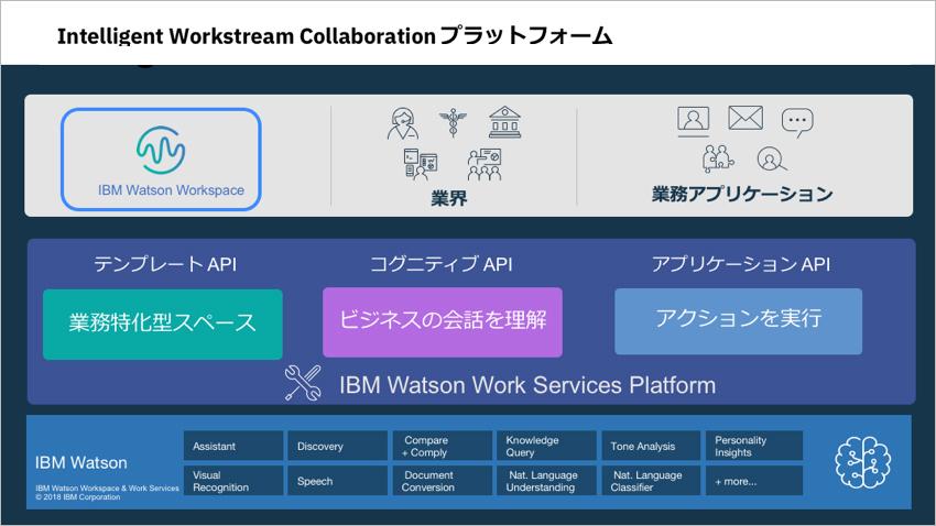 Intelligent Workstream Collaboration プラットフォーム