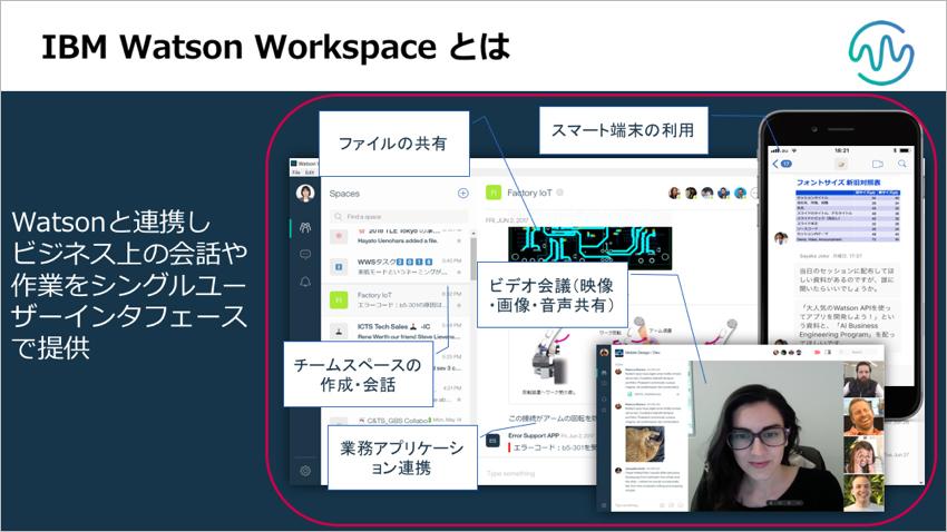 IBM Watson Workspaceとはの画面写真解説