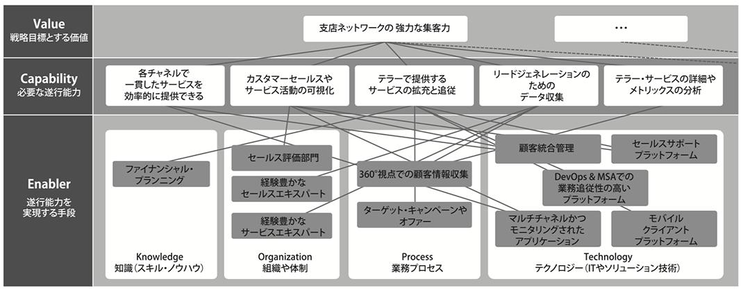 図2. SCN(金融業での分析・検討例)