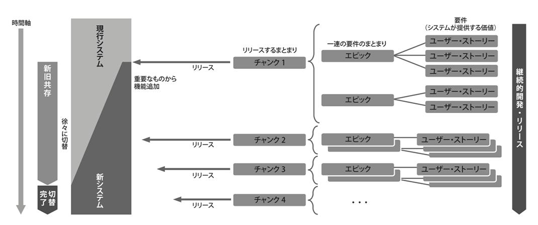 図3. ストラングラー・パターン