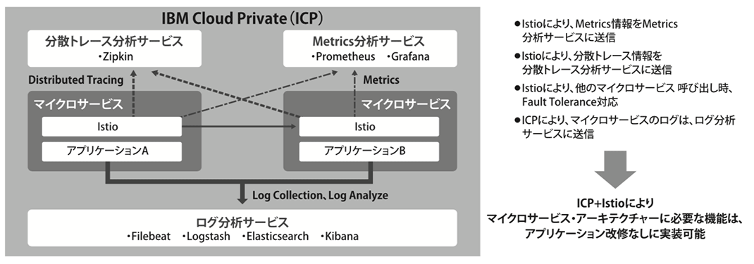 図1. IBM Cloud PrivateとIstioを用いたマイクロサービス実装例(ログ分析サービスを内包)