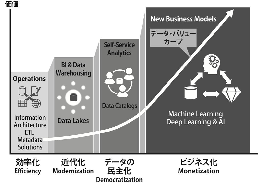 図1. データ活用の取り組みの変遷