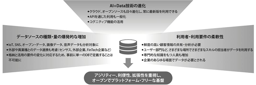 図3. データ活用要件の変化とプラットフォームの要件