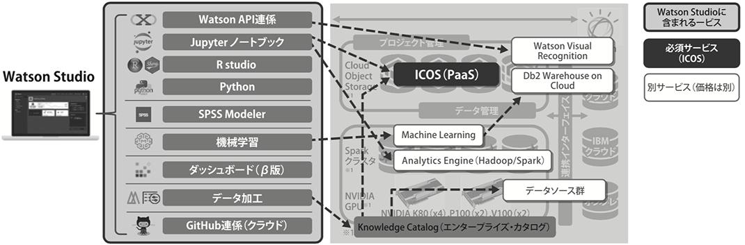 図1. Watson Studioに関連するサービス群