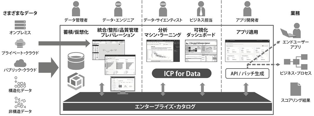 図2. ICP for Dataの概観