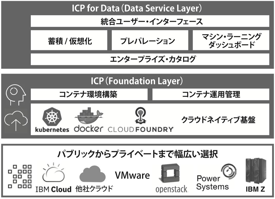 図3. ICP for Dataの基盤構成