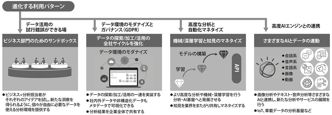 図4. Watson Studio/ICP for Dataの利用パターン