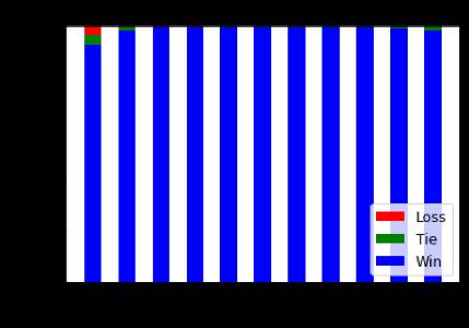 図3. 新手法における「悲観」の有効性