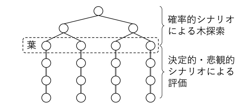 図2. 決定的かつ悲観的シナリオに基づく新しい木探索