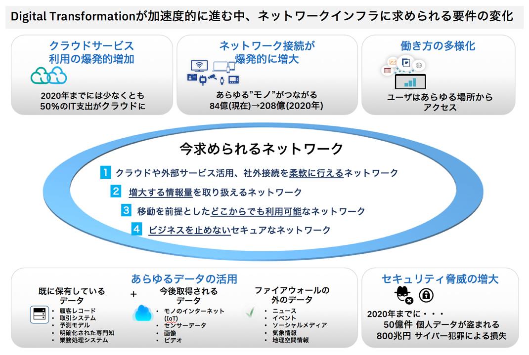 図1:新しいネットワークに求められるもの