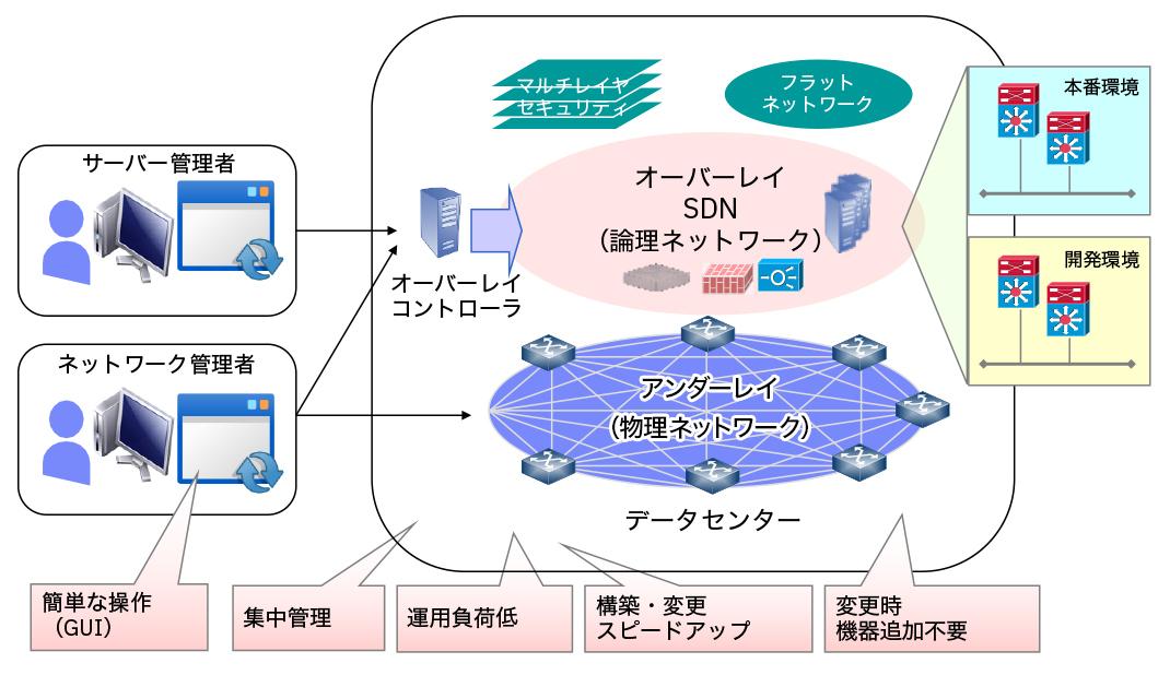 図2:新しいネットワーク構成