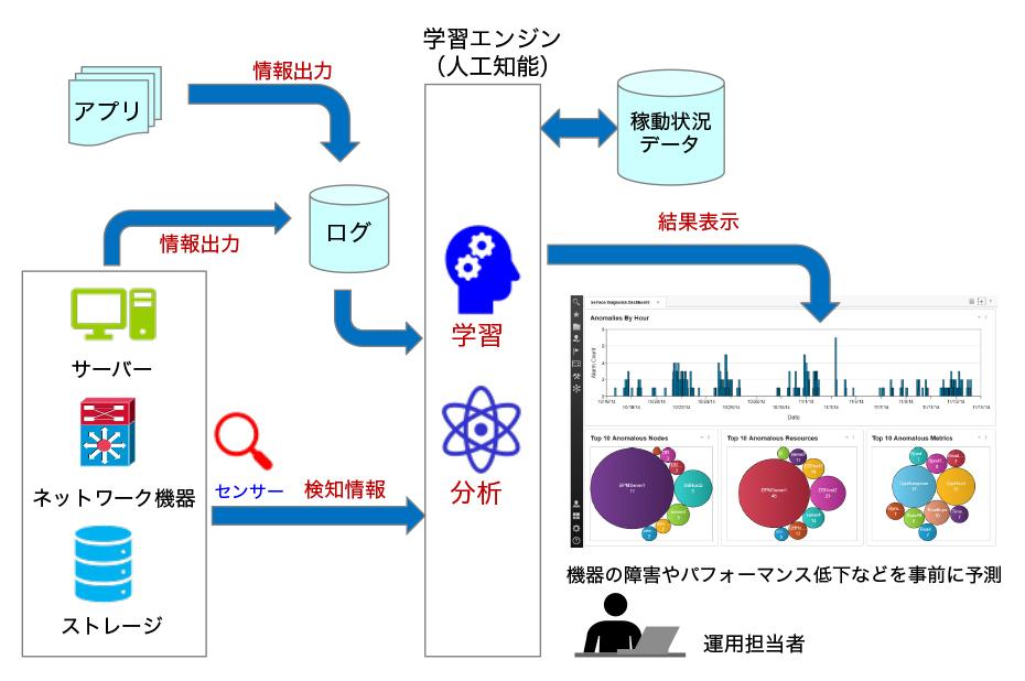図3:予兆検知システム・イメージ