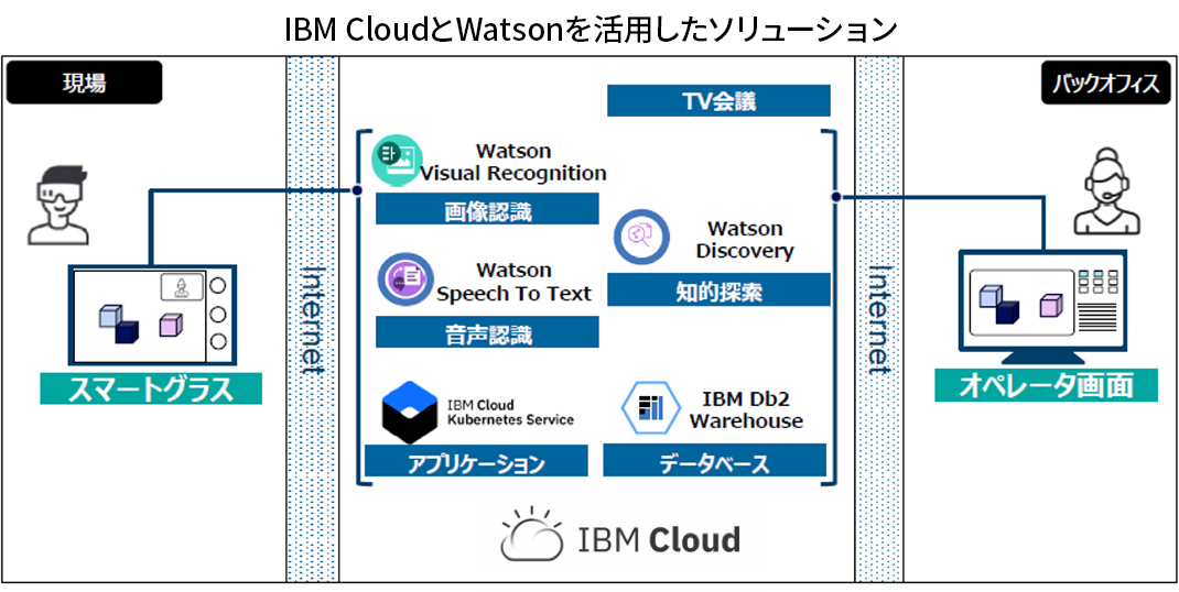 IBM CloudとWatsonを活用したソリューション