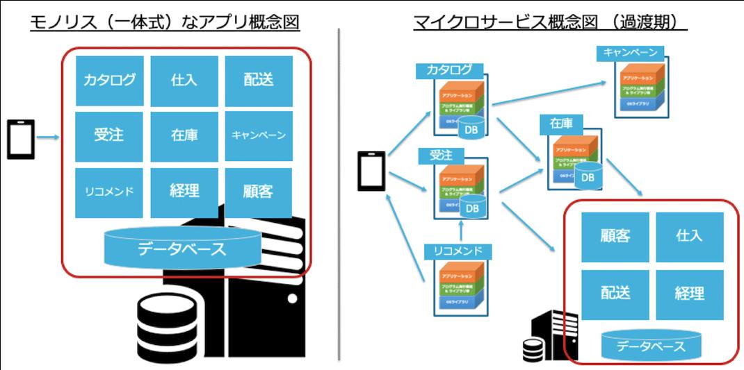 モノリスとマイクロサービスの概念図