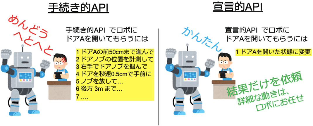 宣言型APIの概念図