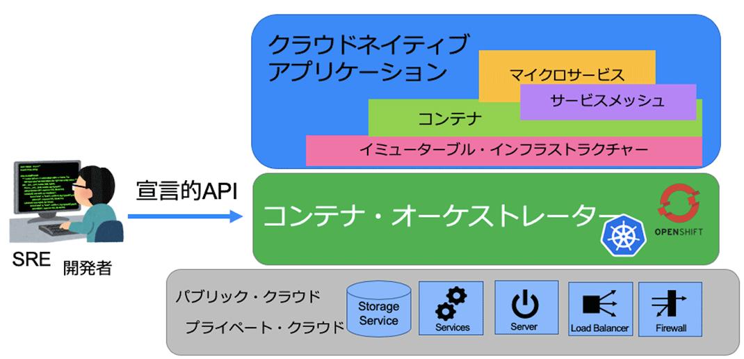 コンテナ・オーケストレーター 概念図