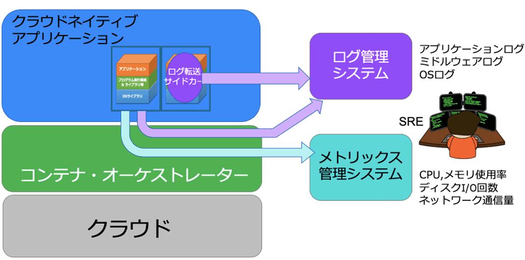 モニタリングとログイング概念図