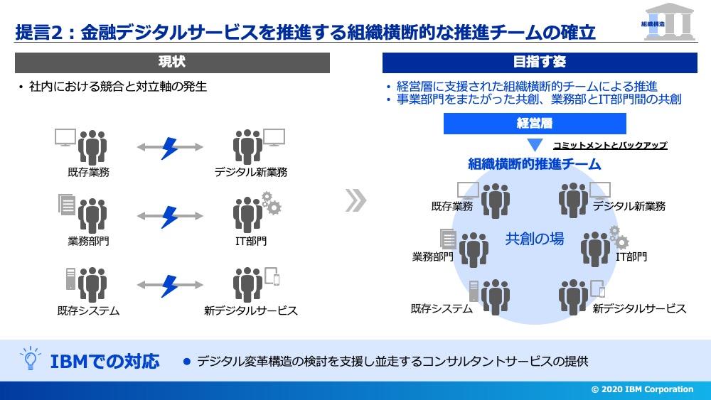 提言2デジタルサービスを推進する組織横断的な推進チームの確立