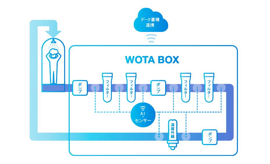 図1:WOTA BOXのシステム概念図