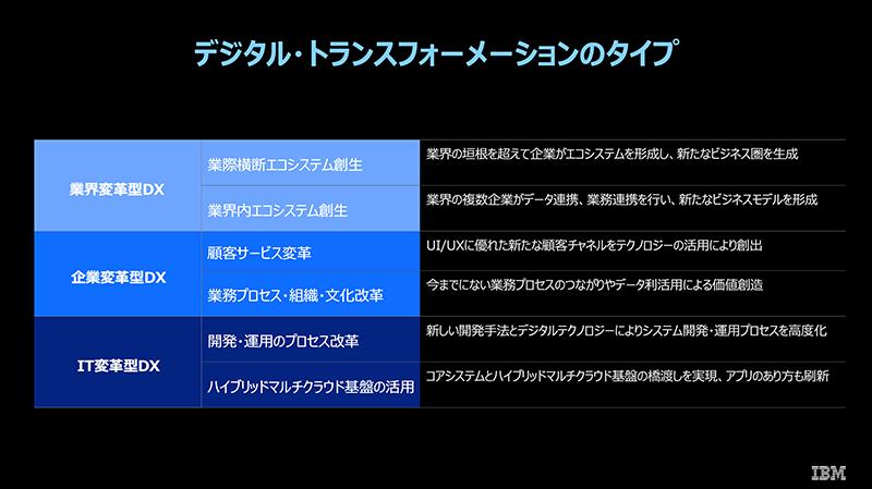 図2 : デジタル・トランスフォーメーションのタイプ