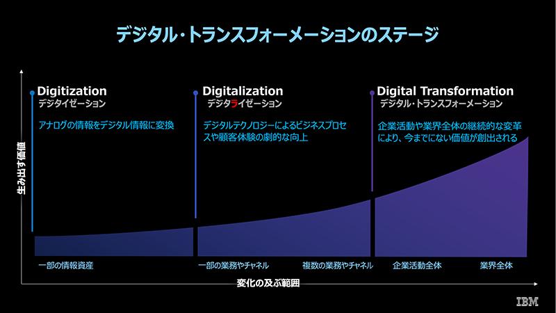 図1: デジタル・トランスフォーメーションのステージ