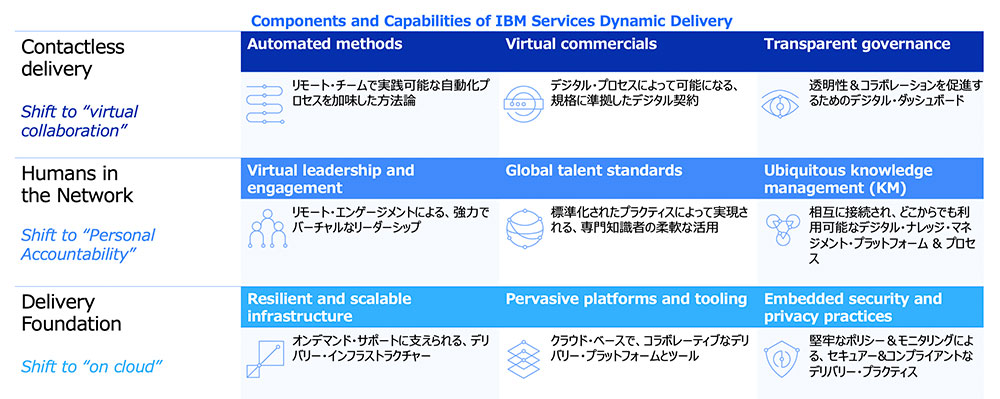 Dynamic Delivery3つの主要コンポーネントがと3つのケイパビリティー解説図