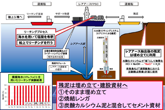 図:「レアアース泥の開発システム」