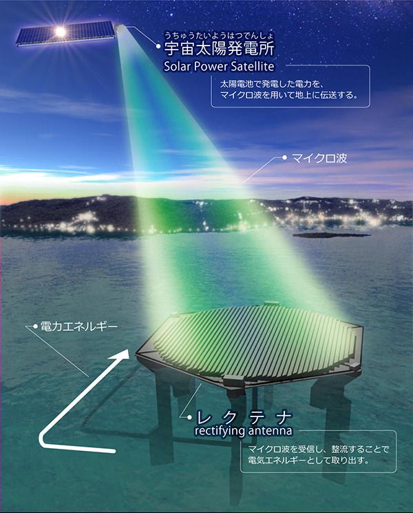 宇宙太陽光発電のシステム図
