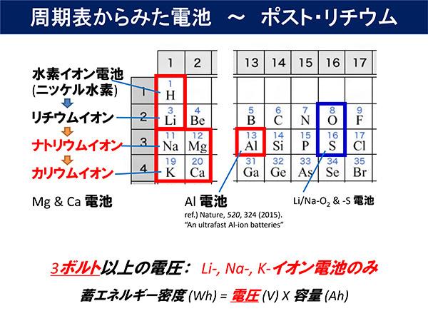 元素周期表からみた電池~ポスト・リチウム