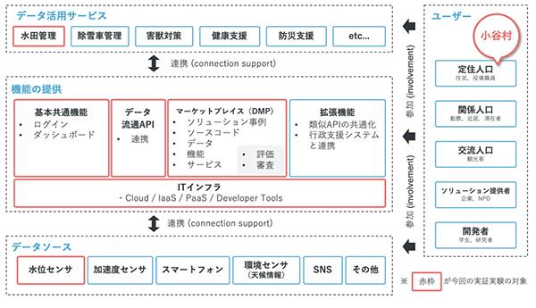 小谷村で行われる実証実験におけるDVPの概要図 提供:日本IBM