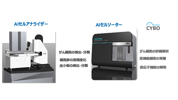 写真4:株式会社CYBOが事業化を推進中の細胞解析プラットフォーム