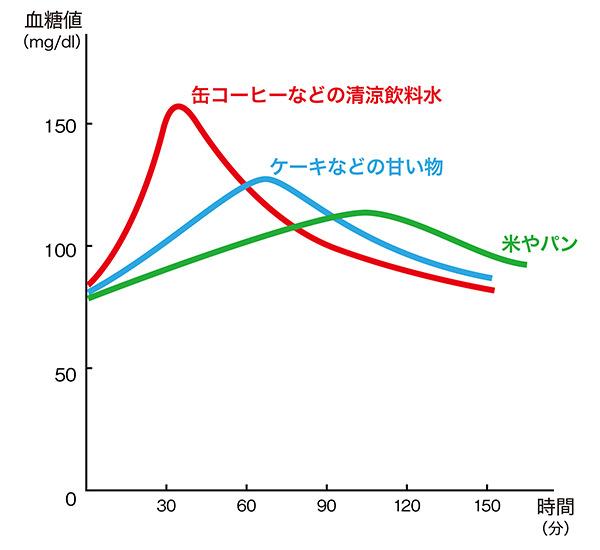 血糖値の変化のイメージ