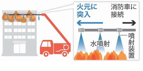 空飛ぶ消火ホースロボットのイメージ