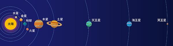 太陽系惑星。 (1930年に発見された冥王星は、2006年に国際天文学連合(IAU)により、惑星の定義から外されている)